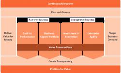 TBM Framework
